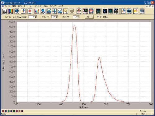 蛍光測定のサンプルデータです。サンプルは0.5 mM ローダミン6G、励起光源は波長470 nmのLED光源を使用しました。