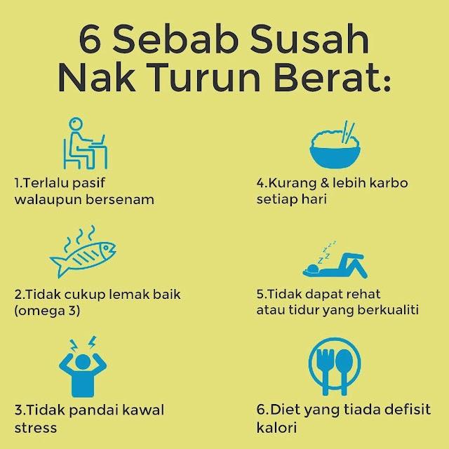 6 Sebab Susah Nak Turun Berat Badan