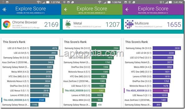 Benchmark Vellamo Asus Zenfone 3 Max ZC553KL