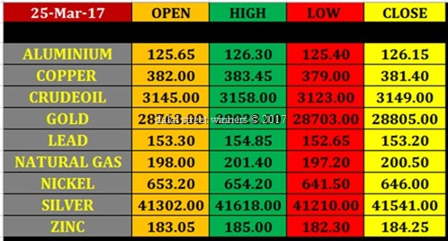 Today's commodity Market closing rates 24 march