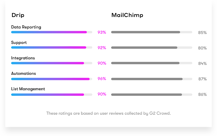 Drip vs. MailChimp