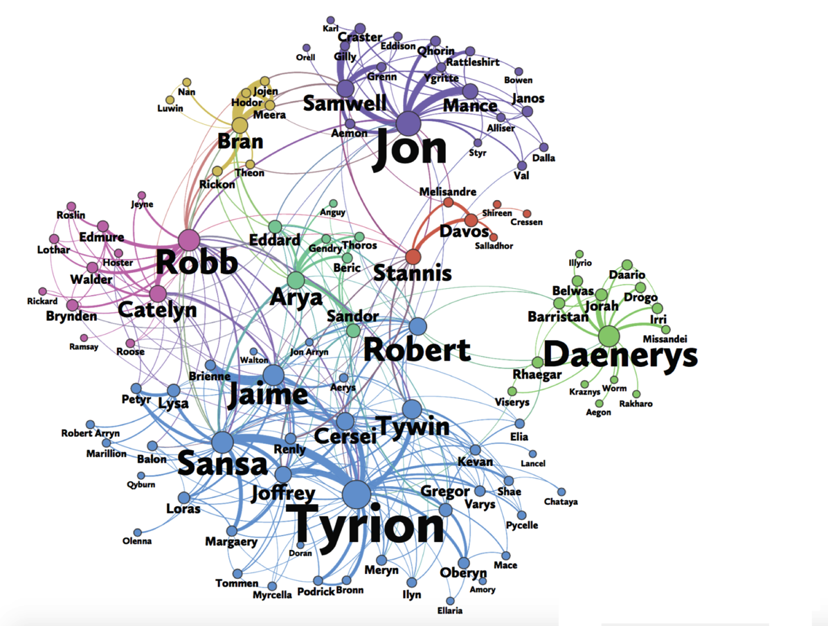 Network of thrones