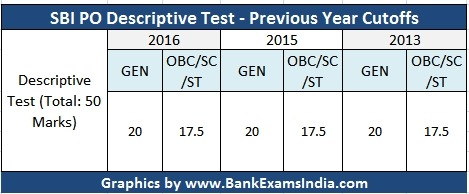 sbi-po-descriptive-test-cutoffs,qualifying marks for sbi po descriptive test 2016,SBI po descriptive test cutoffs,