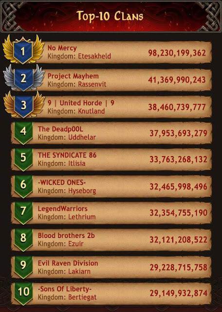 Vikings War Of Clans 19 Mayıs En İyi Klan Ve Oyuncu Listesi