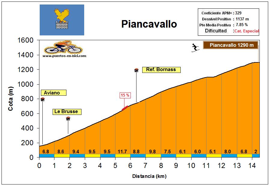 Altimetría Perfil Piancavallo