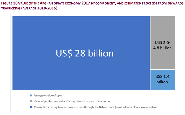 Value of the Afghan opiate economy 2017 by component, and estimated proceeds from onward trafficking, 2010-2015. Graphic: UNODC