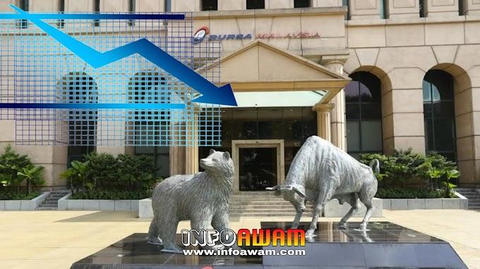 Bursa Malaysia susut ketika ditutup, harapan untuk pemulihan ekonomi suram