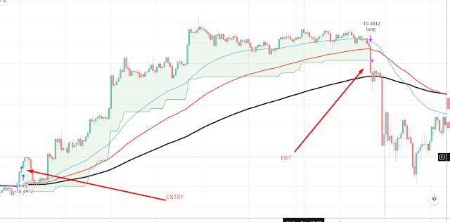 Free TradingView Scripts - Avoiding Market Crashes Using ATR Trailing Stop Loss