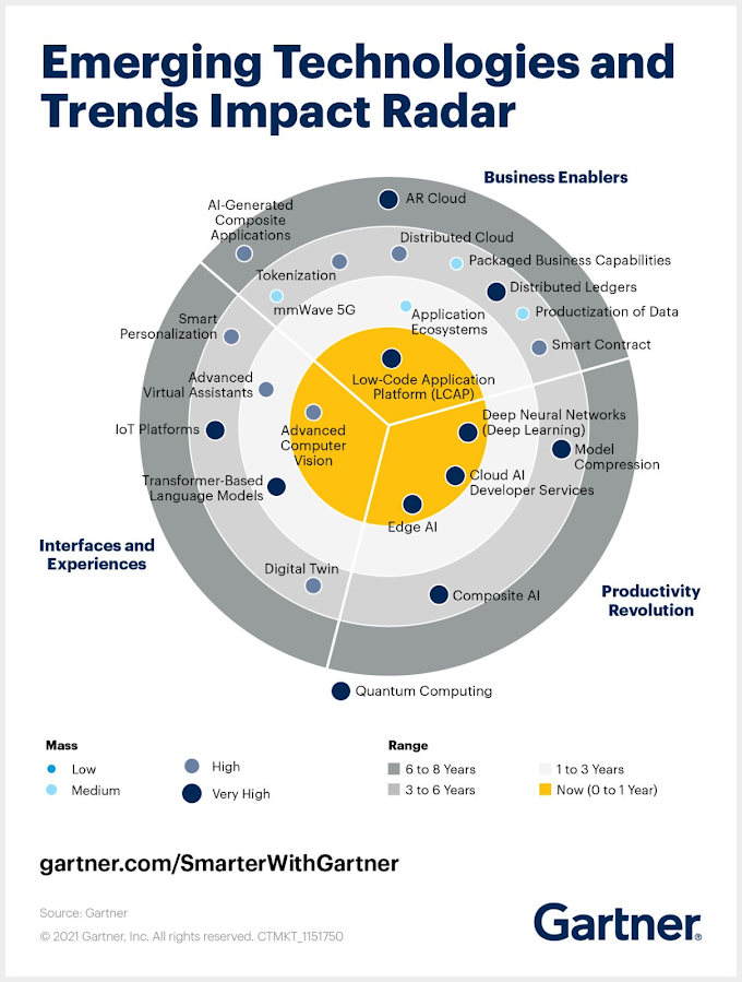 Emerging Technologies and Trends Impact Radar for 2021