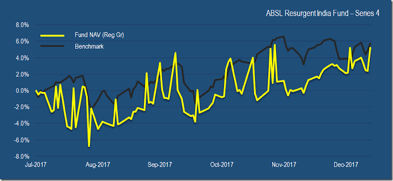 ABSL Resurgent India Fund - Series 4 NAV