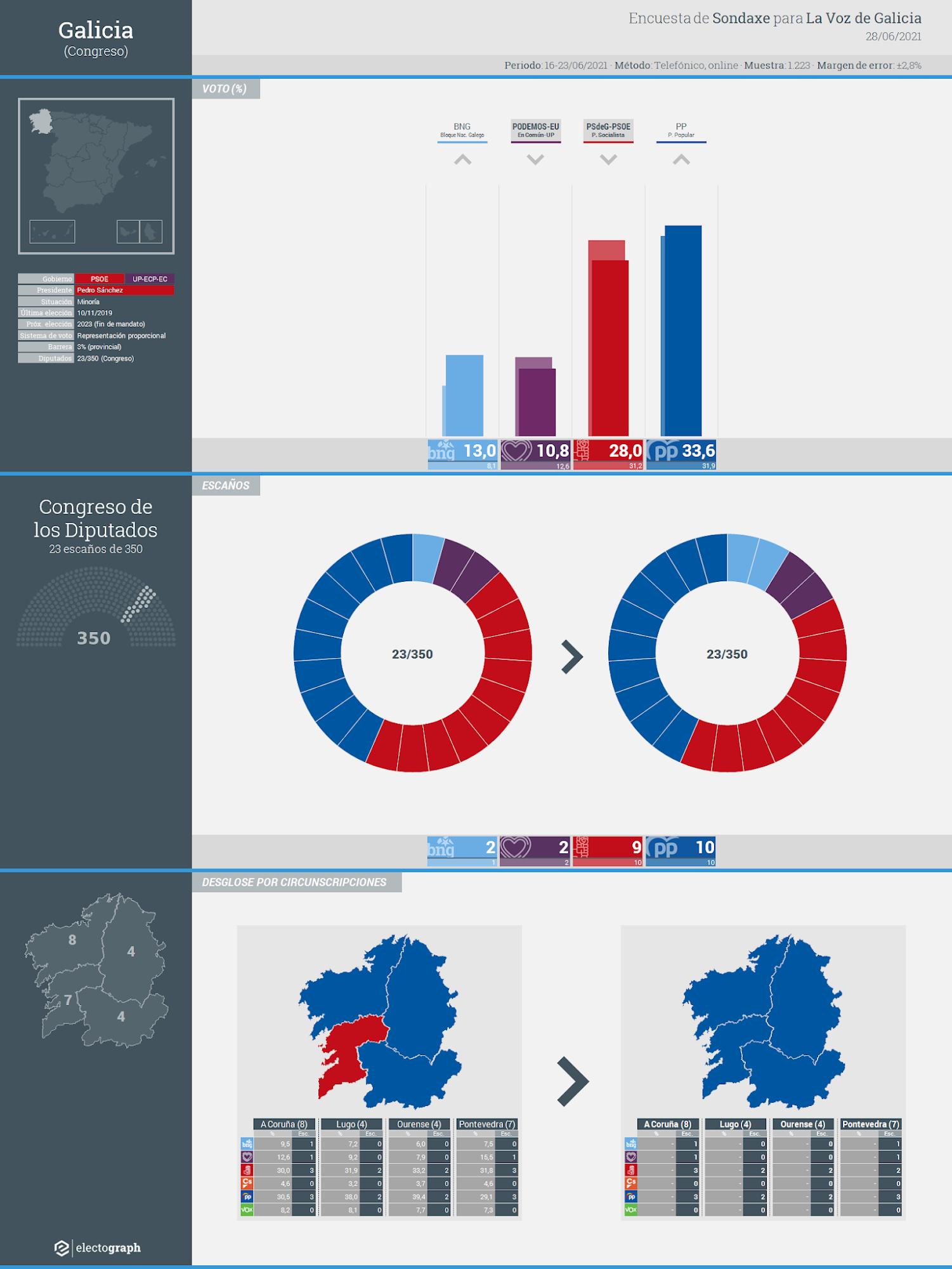Gráfico de la encuesta para elecciones generales en Galicia realizada por Sondaxe para La Voz de Galicia, 28 de junio de 2021