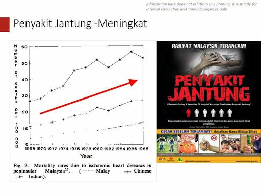 Statistik penyakit jantung di Malaysia