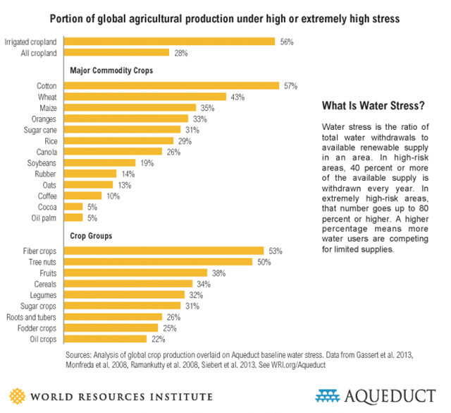 Portion of global agricultural production under high or extremely high water stress. Graphic: WRI