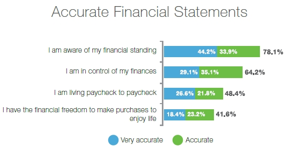 financial wellness study