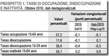 Tassi di occupazione, disoccupazione e inattività. Ottobre 2016