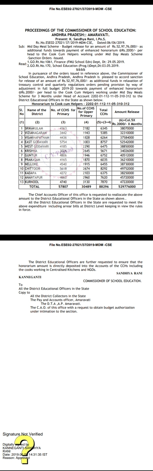 Mid Day Meal Scheme – Budget release for an amount of Rs 52