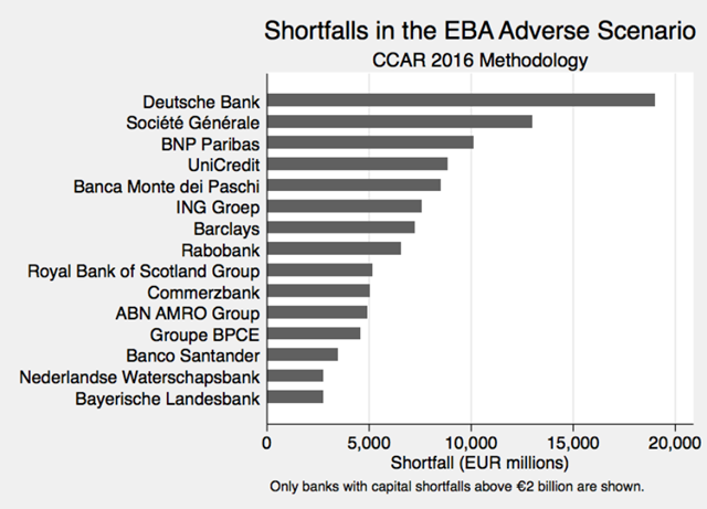 Capital shortfalls of European Banks using the CCAR 2016 methodology. This figure shows the ranking of banks with the highest capital shortfall in the EBA 2016 stress test using the losses in the adverse scenario of the EBA stress test and the CCAR 2016 methodology (using CCAR prudential capital ratios). Capital shortfalls are reported in million euros and banks are shown if the capital shortfall is at least two billion euros. Graphic: Steffen, et al., 2016 / ZEW