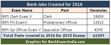 how many bank jobs in 2015-16,IBPS bank vacancies in 2016