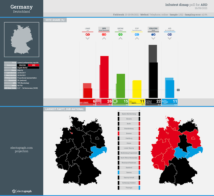GERMANY: Infratest dimap poll chart for ARD, 16 September 2021