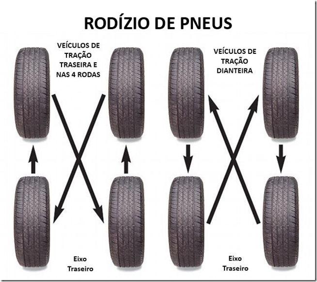 rodizio-pneus