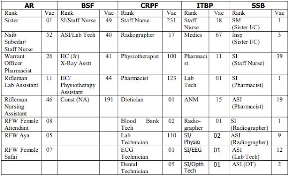 CRPF Paramedical Staff Recruitment 2021 Notification