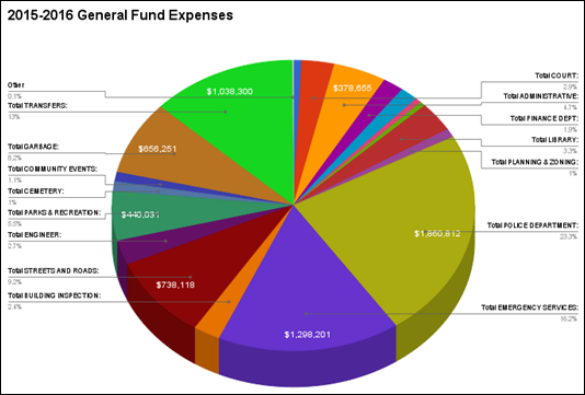2015-05-06 General Fund Expenses