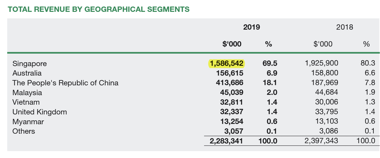 UOL Stock Total Revenue By Geographical Segments FY2019