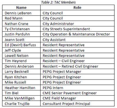 2016-11-01 TAC Committee Members