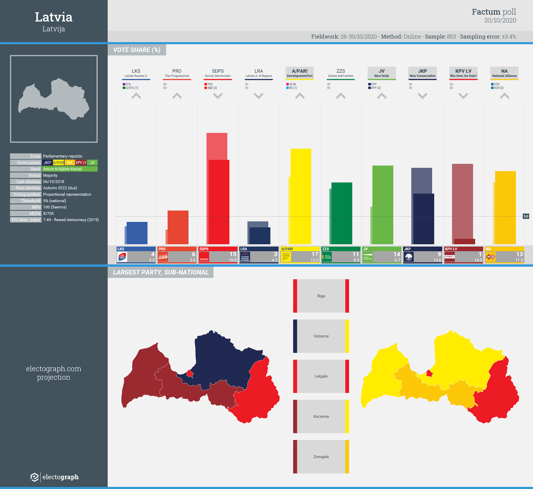 LATVIA: Factum poll chart, 30 October 2020