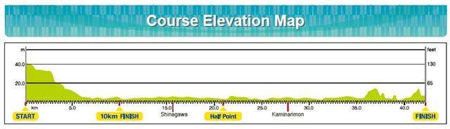 Tokyo Marathon Route 2015 Elevation