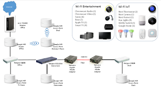 moca modem and wiring diagram box modem cable wiring diagram google wifi mix of wired and wireless connections google