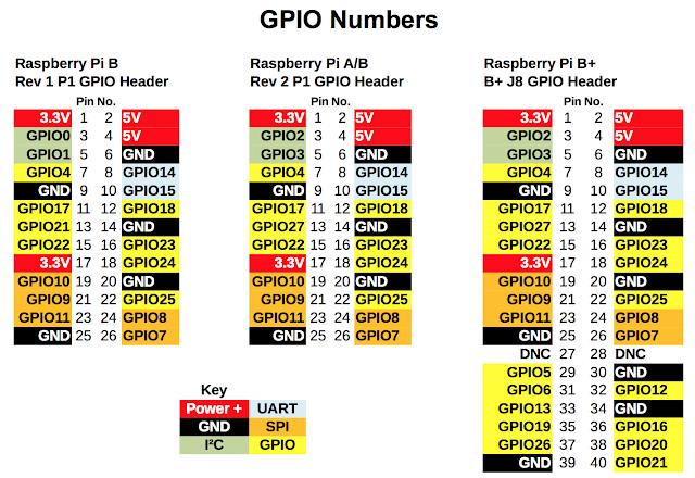 มาเล่น GPIO บน Raspberry Pi กัน « Thai Open Source