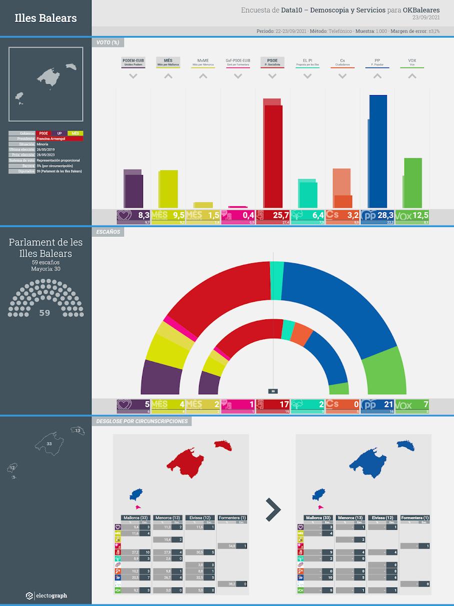 Gráfico de la encuesta para elecciones autonómicas en Illes Balears realizada por Data10 - Demoscopia y Servicios para OKBaleares, 23 de septiembre de 2021