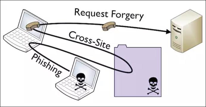 Tutorial Spring Security Protección CSRF