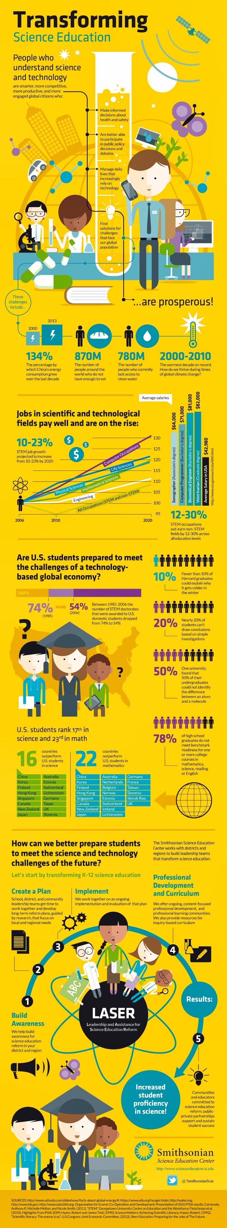 Transforming Science Education , infographic by Boris Benko