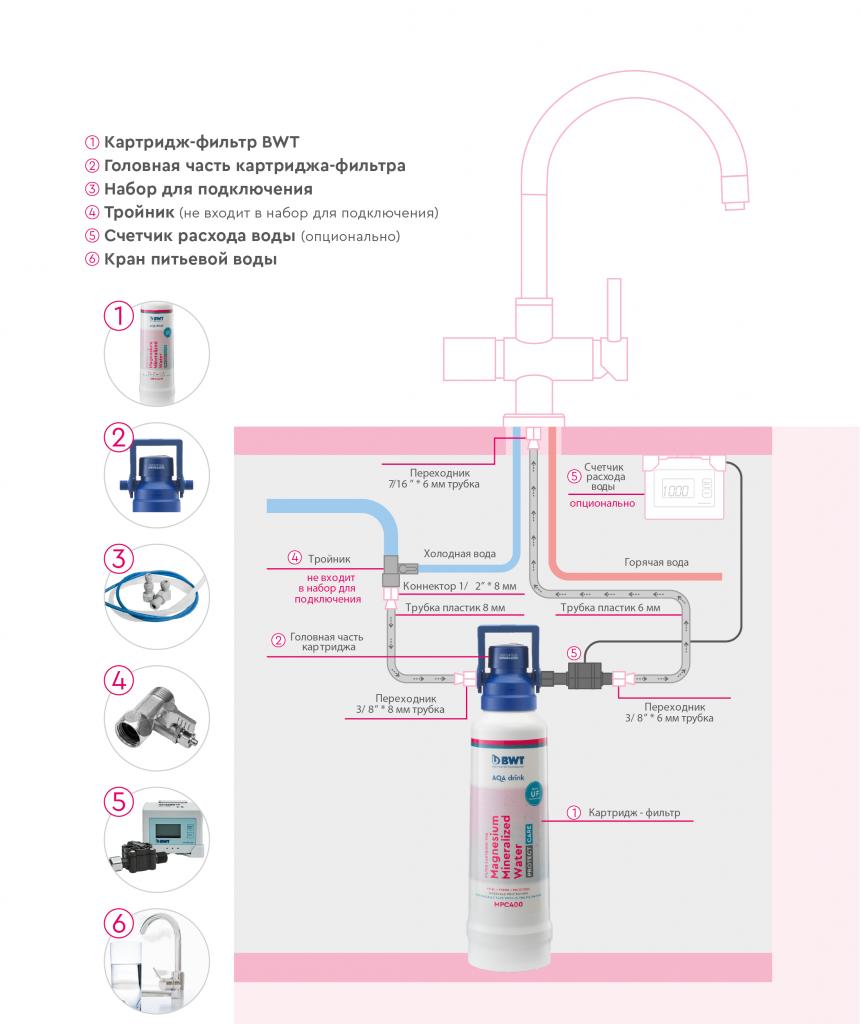 Фильтры под мойку для очистки воды: варианты исполнения, установки, водоподготовки