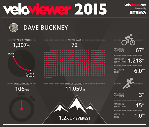2015 stats thanks to @veloviewer