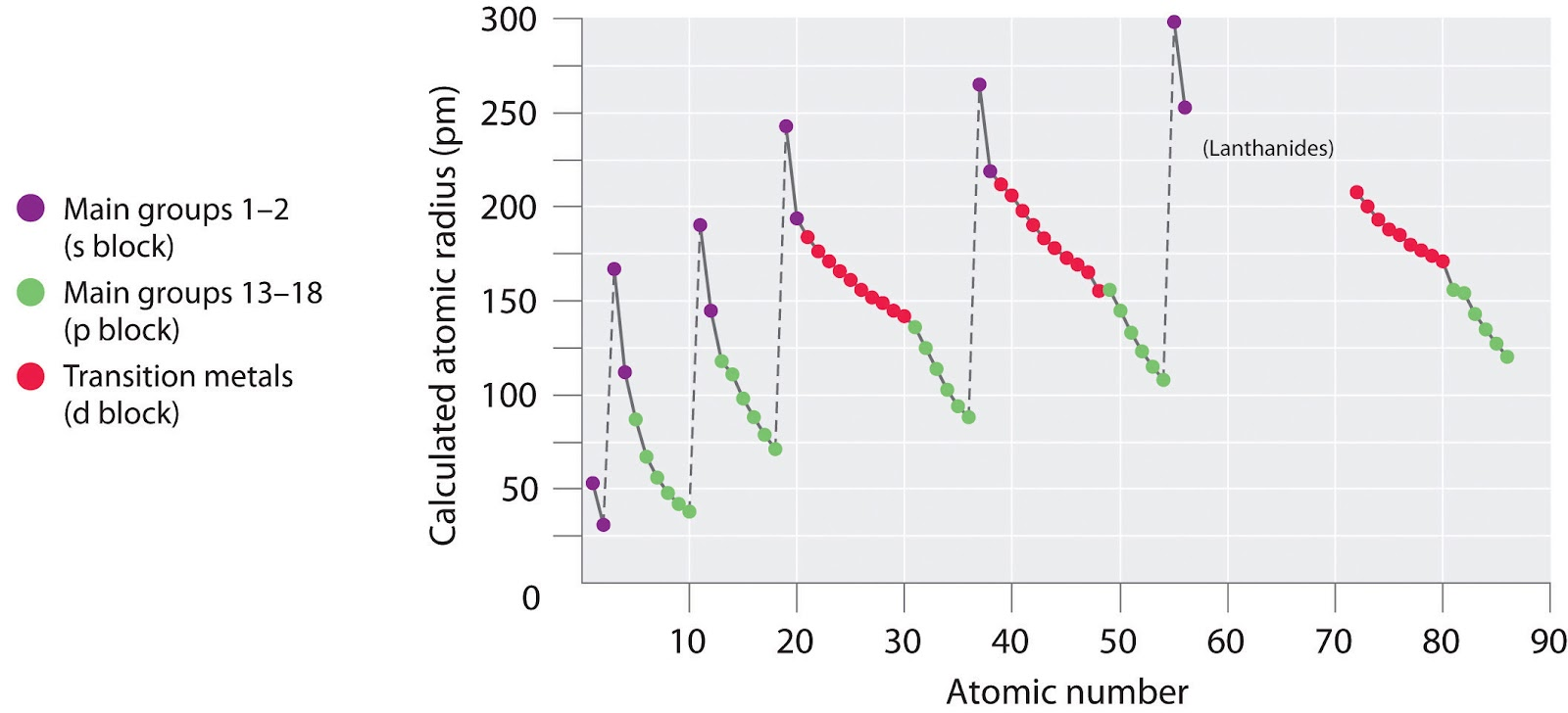 Atomic radius properties of the elements chemistry 110 fall 13 graph ccuart Gallery