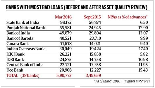 govt-banks-bad-loans-npa