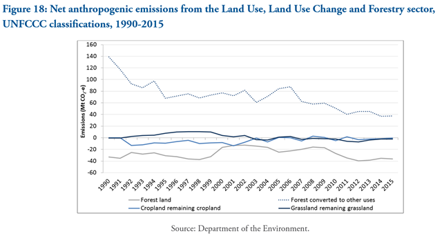 Australia net anthropogenic emissions from the Land Use, Land Use Change and Forestry sector, UNFCCC classifications, 1990-2015. Graphic: Australia Department of the Environment
