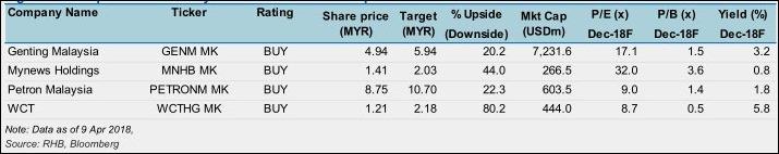 malaysia stocks trade war