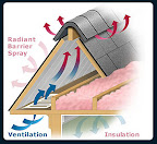 Proper Ventilation, Insulation and Radiant Barrier (Attic)