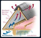 Proper Ventilation, Insulation and Radiant Barrier (Attic)