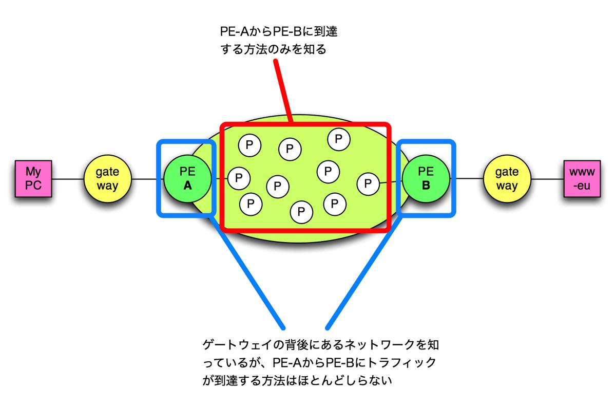 Mp mpls diagram