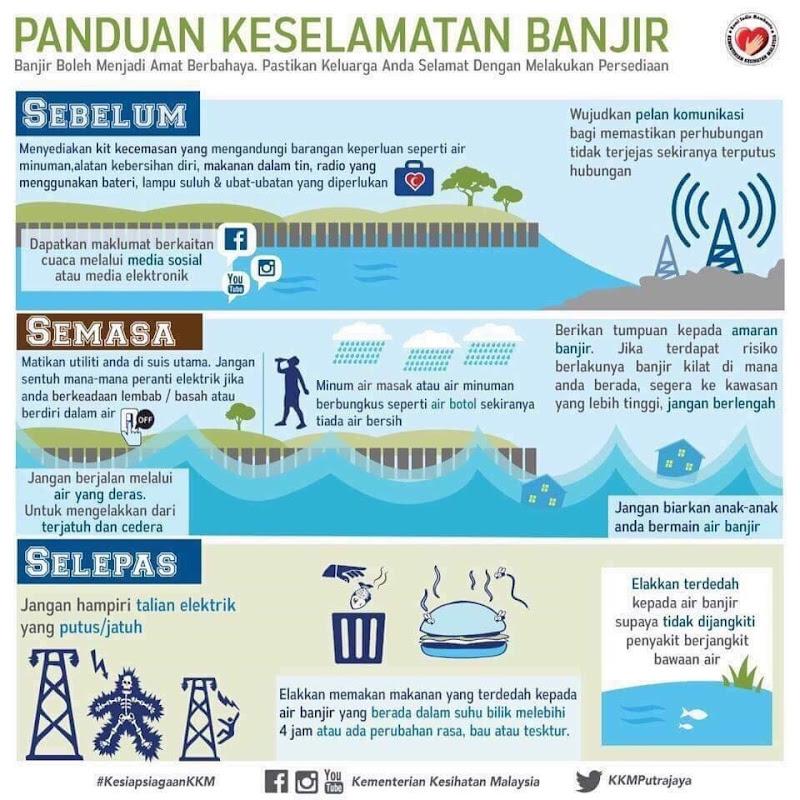 Panduan Penjagaan Keselamatan Dan Kesihatan Semasa Banjir