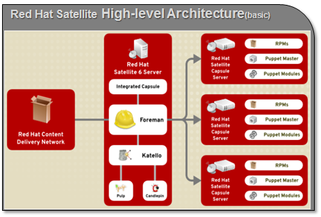 Simplylinuxfaq Some Differences Between Red Hat Satellite Suse Manager