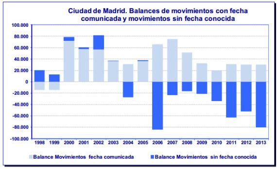 Población de la Ciudad de Madrid a 1 de enero de 2014
