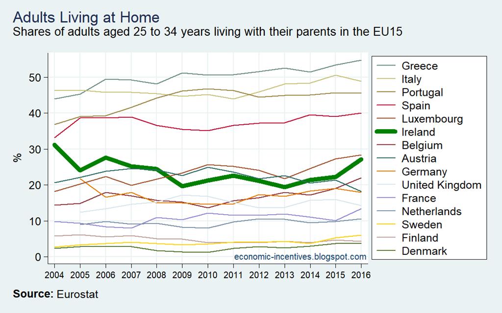 [EU15-SILC-Adults-Living-at-Home--200%5B2%5D]