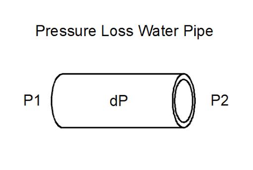 Pressure Loss Water Pipe