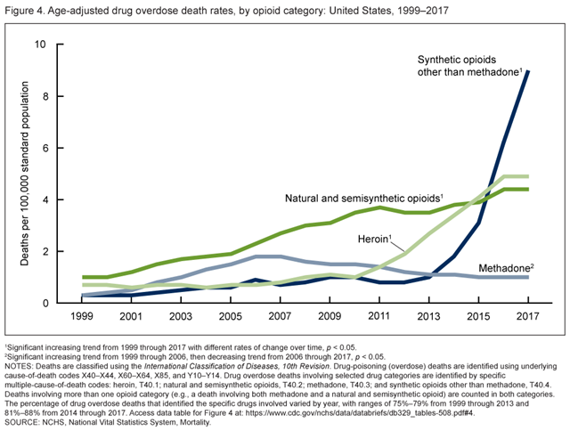Age-adjusted drug overdose death rates, by opioid category in the United States, 1999–2017. Graphic: CDC